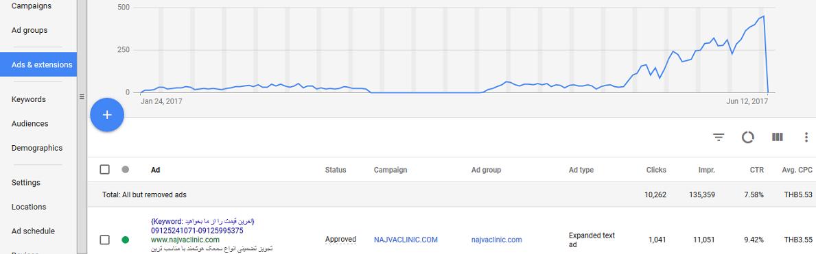 خرید اکانت گوگل ادوردز